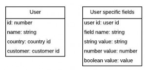 key-value-table-sql